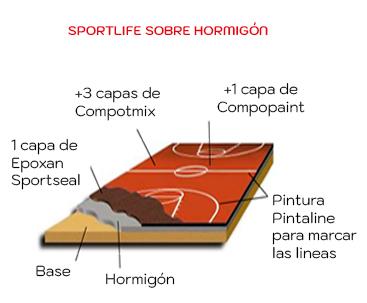 Composicion-capas-suelo-multideporte-SPORTLIFE-Impercanal-Hormigon