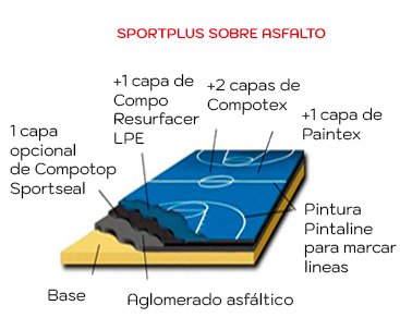 Composicion-capas-suelo-multideporte-SPORTPLUS Asfalto Impercanal
