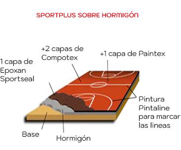 Composicion-capas-suelo-multideporte-SPORTPLUS hormigon Impercanal