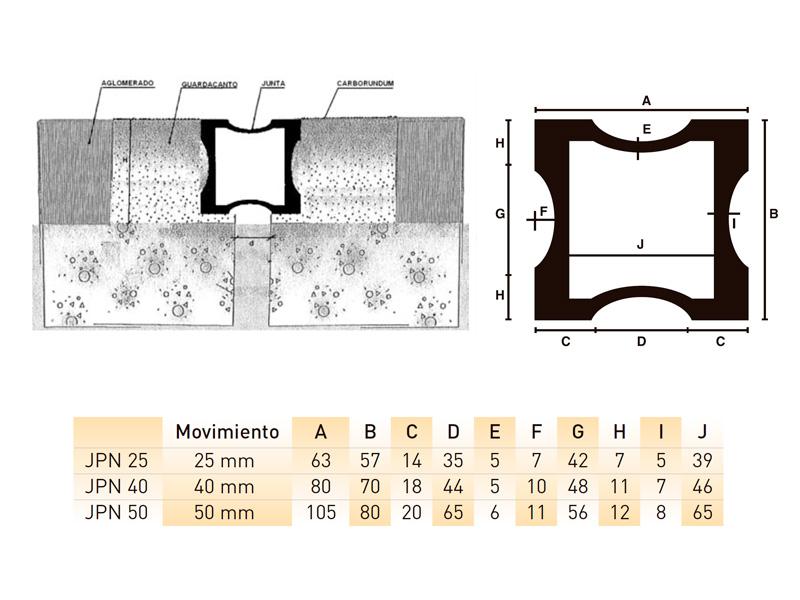 Juntas dilatación de tableros puente de perfil de neopreno