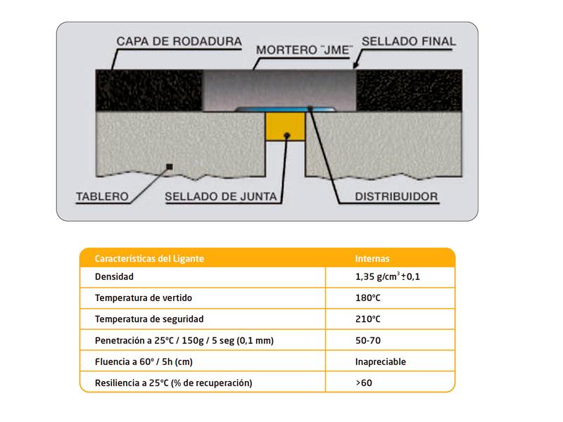 Juntas-dilatación tableros puente de-mortero-elástico-JME