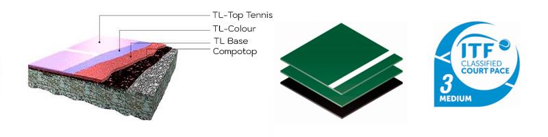 Pista-Tenis-Sistema-Gamelife-capas