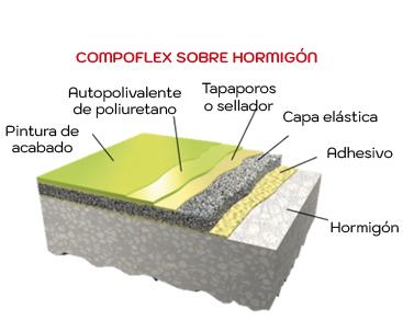 Capas pavimento multideporte compoflex